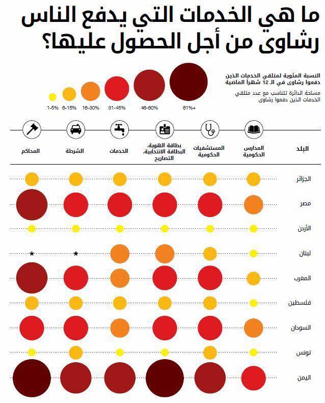 تقرير منظمة الشفافية 2016